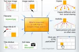 Google Image图片SEO排名因素