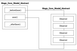 Magento事件和观察者模式