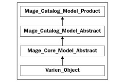 如何使用Magento的集合
