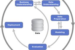 数据挖掘的方法论之CRISP-DM