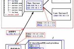 OpenVPN学习笔记