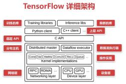探秘最炙手可热的人工智能框架TensorFlow