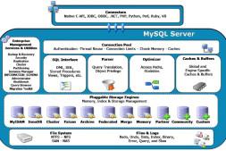MySQL DBA修炼之道读书笔记
