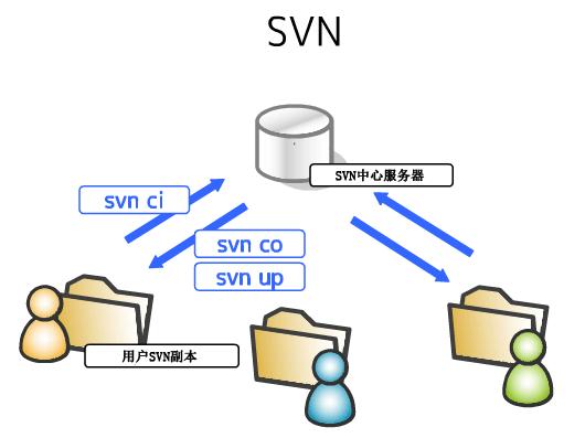svn工作原理说明图