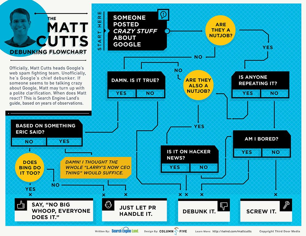 Matt Cutts揭密流程图