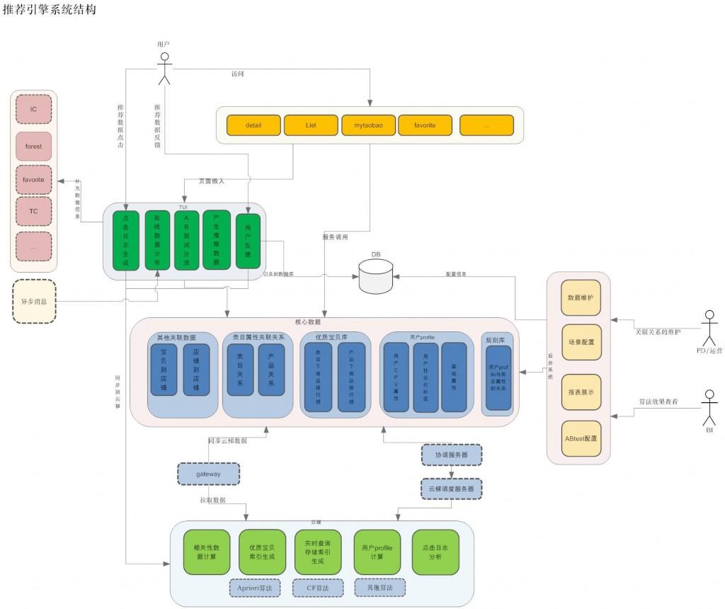 搜索引擎架构图-淘宝