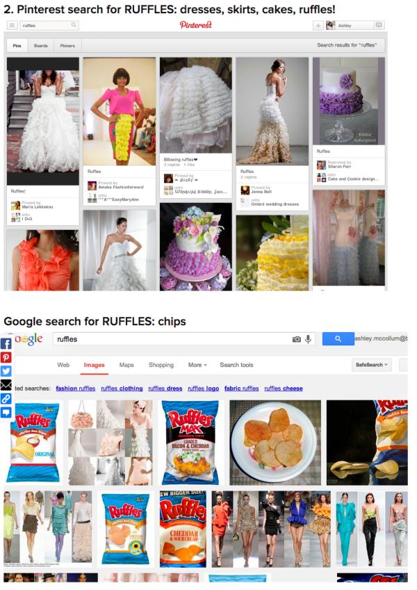 Pinterest和Google上搜索Ruffles