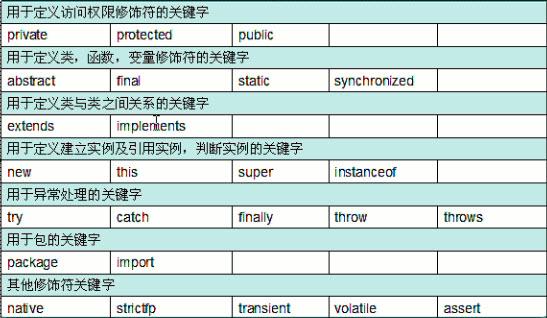 Java关键字图表