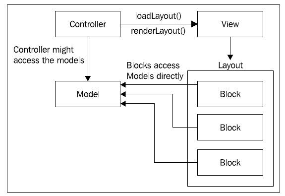 MVC块流程图