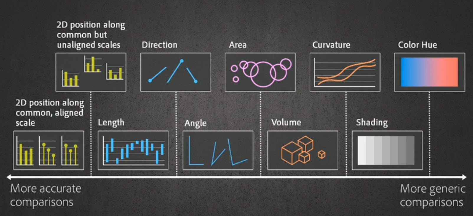 Choose the right visualizations