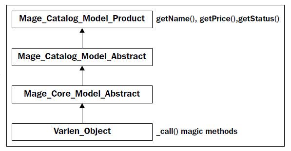 Mage_Catalog_Model_Product继承流程图