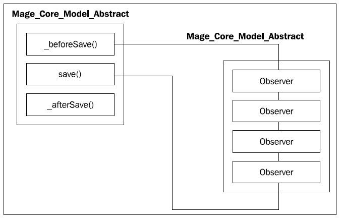 事件和观察者模式工作原理