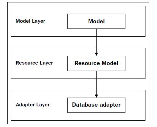模型层级关系