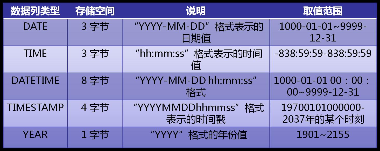 MySQL数据类型及取值范围日期时间