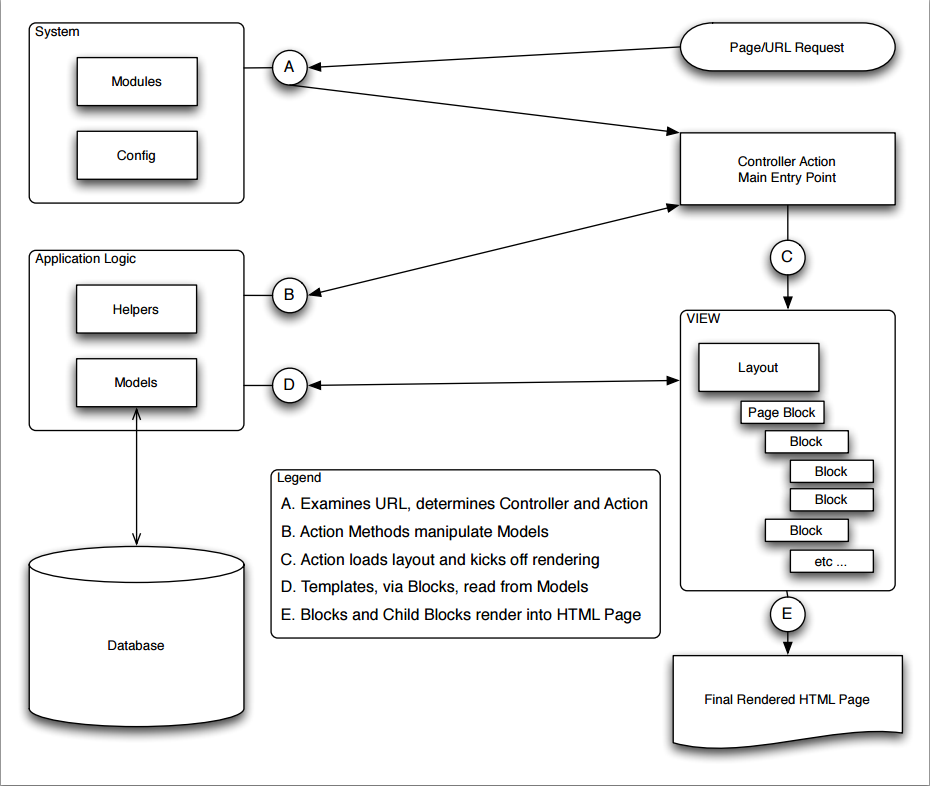 Magento MVC结构