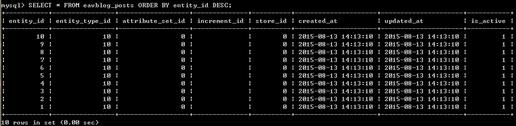 Magento开发系列之七 EAV-更高级的ORM