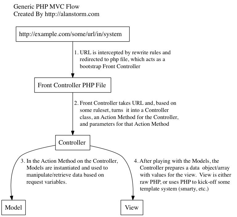 常见PHP的MVC结构