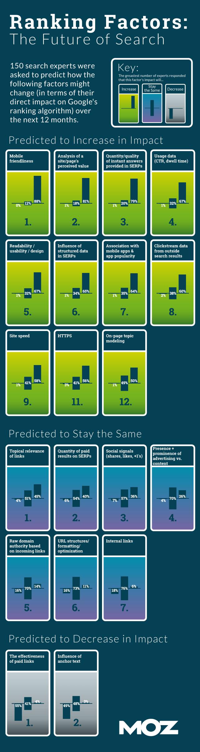 SEOMOZ2015年关于搜索排名因素的调查