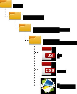 Magento下skin文件夹内容结构
