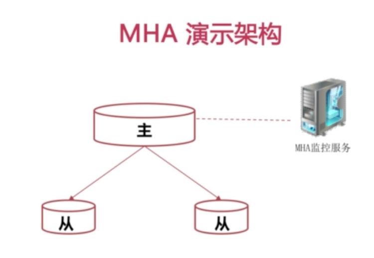 MySQL MHA高可用架构