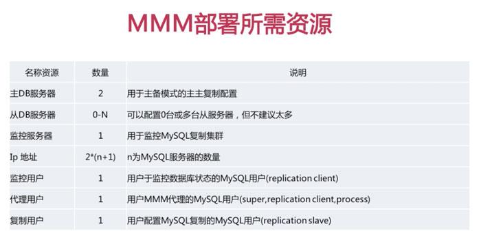 MMM高可用架构部署所需资源