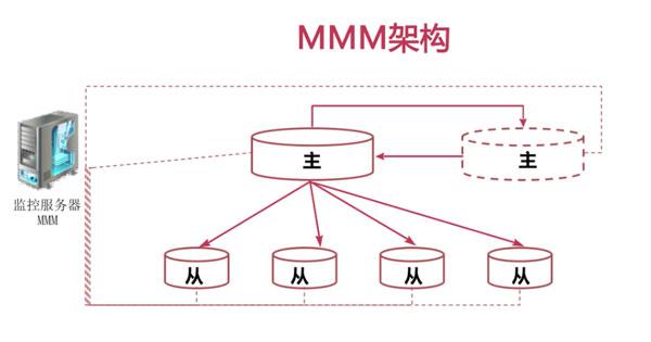 MMM高可用架构