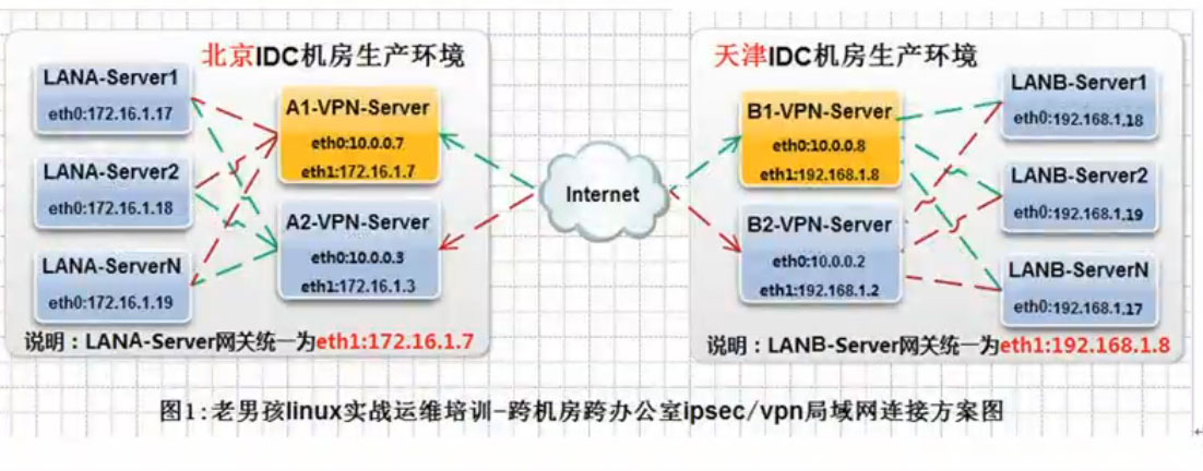 跨机房、跨办公室IPSEC/VPN实现方案图