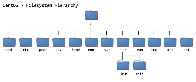 CentOS 7目录结构