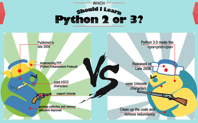 Python 2和Python 3下的主要区别