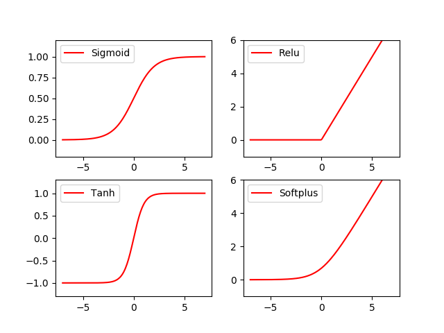 激活函数(Activation Function)