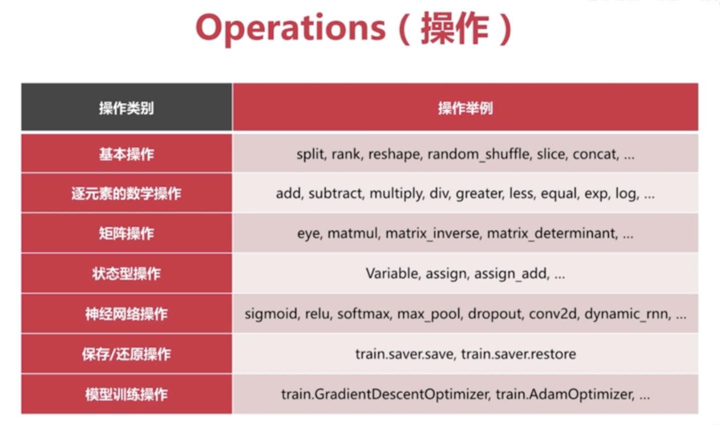 Tensorflow的操作(Operations)