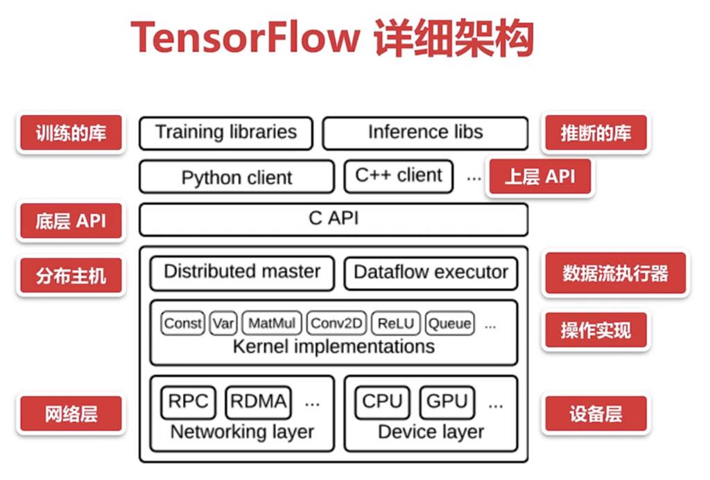 TensorFlow详细架构