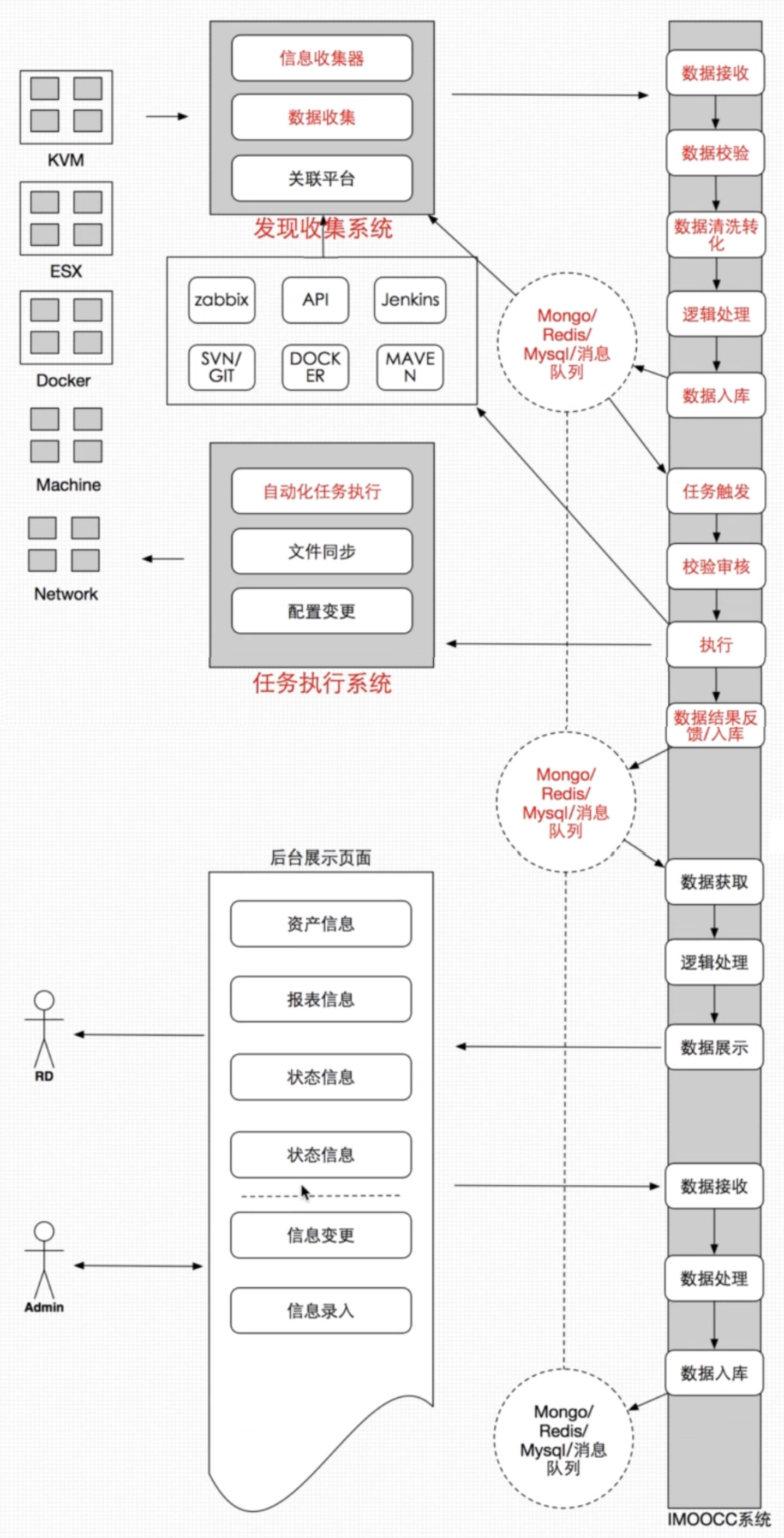 DevOps-Ansible自动化运维