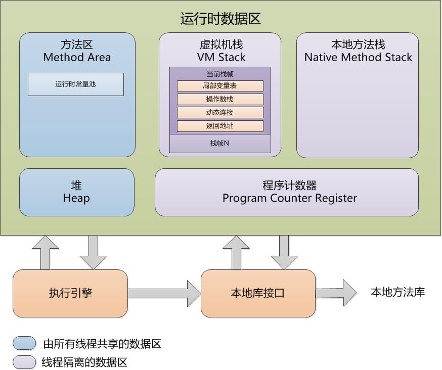 JVM的内存结构