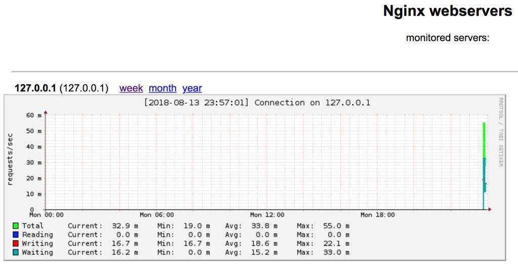 nginx-rrd 图形化监控