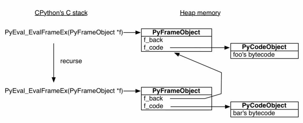 Python 生成器原理