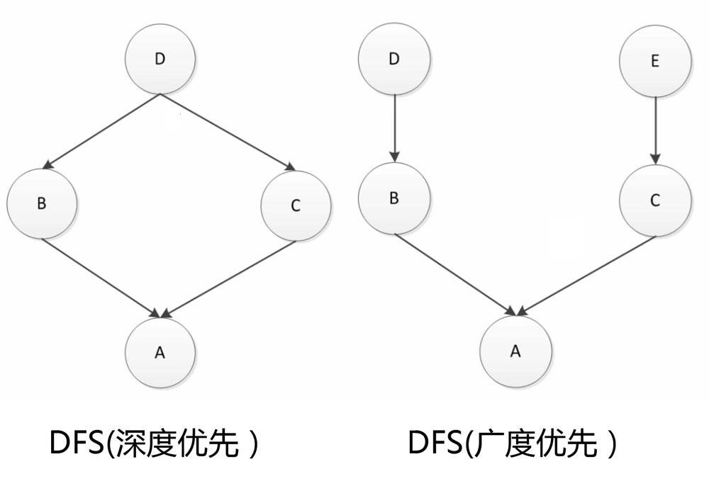Python MRO方法解析顺序