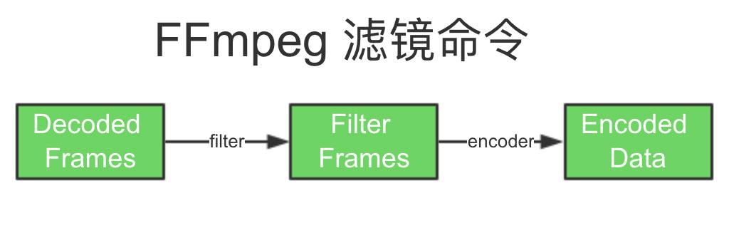 FFmpeg 滤镜命令
