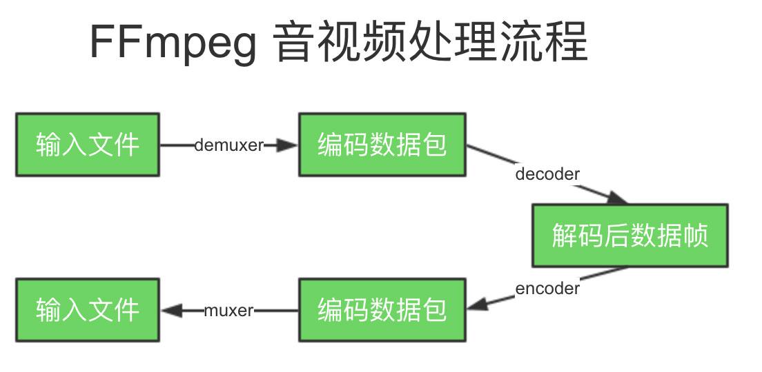 FFmpeg 音视频处理流程