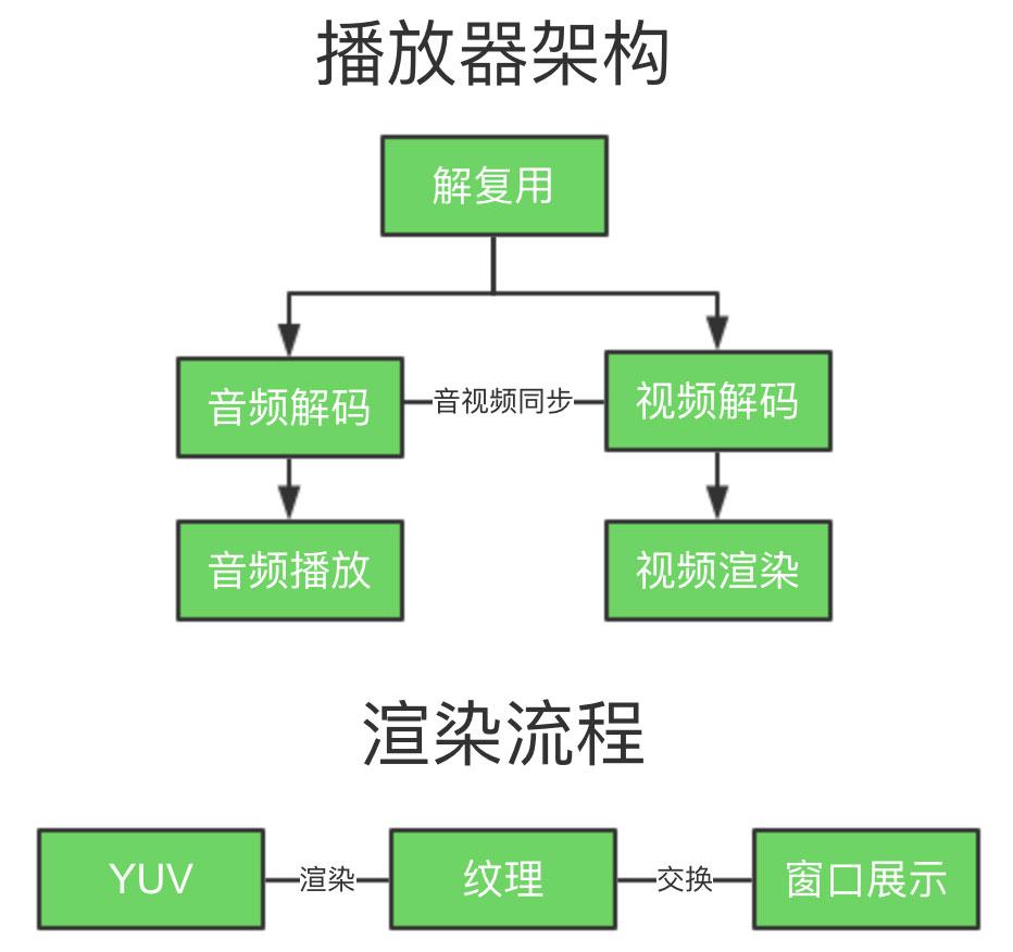 播放器架构 & 渲染流程
