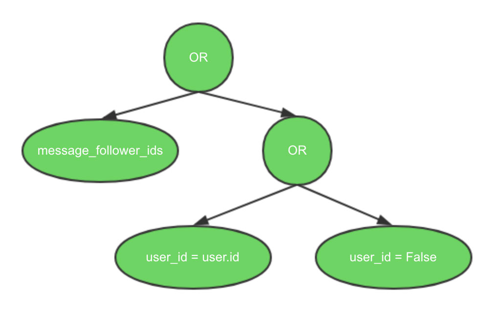 Odoo 12开发之记录集 - 使用模型数据