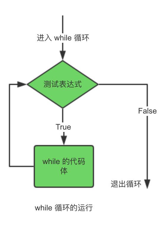 第一章 Python脚本概述