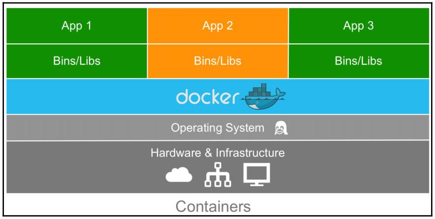 精通Docker第三版 - 第一章 Docker概览