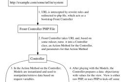 Magento开发系列之三 控制器