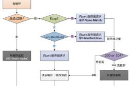 Nginx完整学习笔记(CentOS 7)