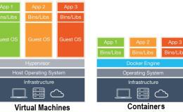 CI/CD之Docker容器DevOps学习笔记及常见问题
