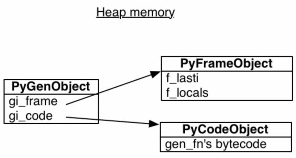 Python高级编程、asyncio和高并发爬虫