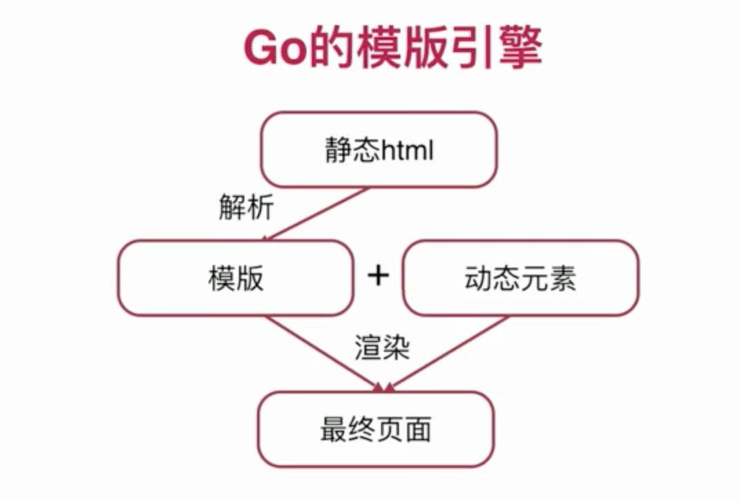 Go语言实战流媒体视频网站