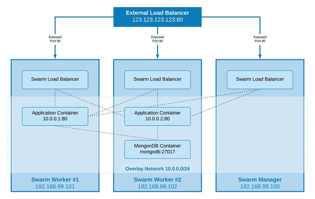 精通Docker第三版 – 第八章 Docker Swarm