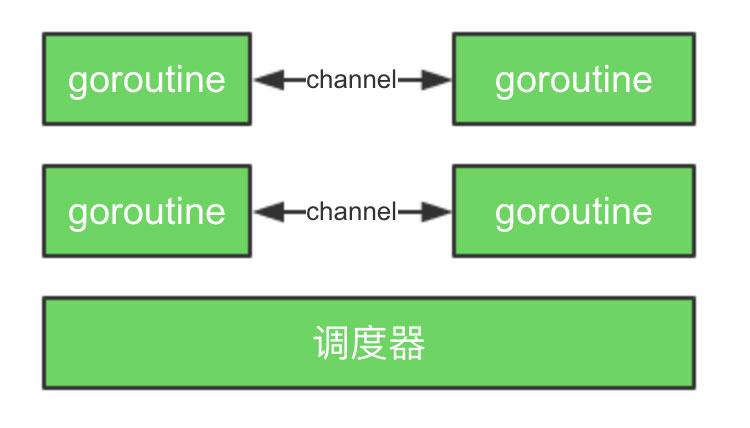 Google资深工程师深度讲解Go语言